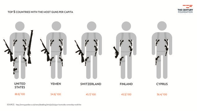 http://www.tcf.org/blog/detail/infograph-guns-of-the-world