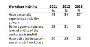 incivility table